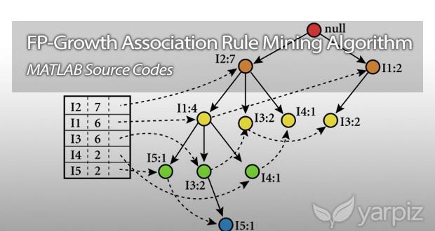 FP-Growth Association Rule Mining in MATLAB - Yarpiz